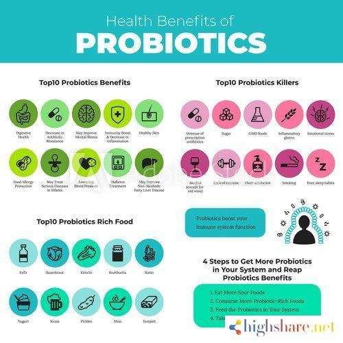 probiotics health benefits infographic 5f41d67ea1b69 - Probiotics health benefits infographic
